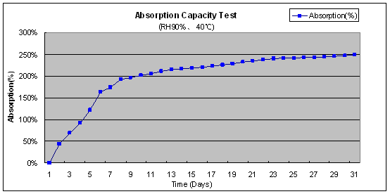 Absorption Capacity Test Chart Absorpac Johor Bahru